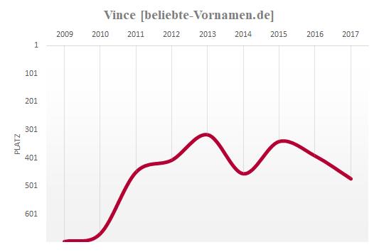 Vince Häufigkeitsstatistik