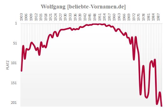 Wolfgang Häufigkeitsstatistik